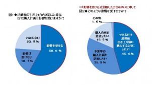 消費税引上げ「住宅購入に影響」6割、うち5割「引上げ前に購入したい」