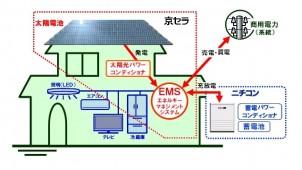 京セラとニチコン、太陽光と蓄電のエネルギーシステムを販売