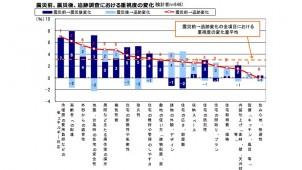 立地重視は減少、建物重視は増加。大震災による住意識の変化ーその後