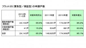 12年1〜3月のフラット35買取申請数は2万4000戸