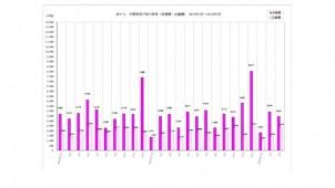 12年3月度の首都圏マンション供給、前月比12%減も契約率は高水準