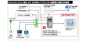 HEMS補助対象機器にパナソニックの「ECOマネシステム」が採択