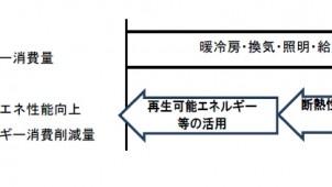 ゼロ・エネ補助 「トップランナー基準」の計算法に準じる