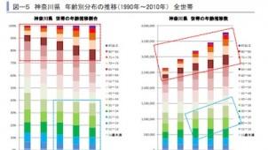 神奈川県の空き家20年以内に8万戸発生と予測
