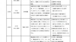 奈良町家を事例に「実務で使える」伝統木構造計算講習会を開催