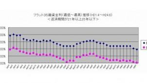 6月のフラット35金利水準、2カ月連続の下降