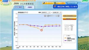 日本気象協会、太陽光発電の「見守り」システムを開発