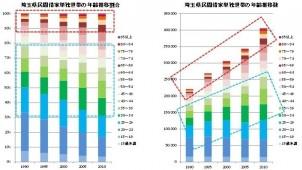 埼玉県で20年以内に5万戸の空き室発生か?!
