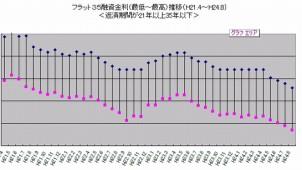 フラット35、最頻金利が2カ月連続で2.0%下回る
