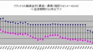 9月のフラット35金利水準、5カ月ぶりの上昇