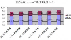 2015年度のリフォーム市場予測、11年度比12.6%増