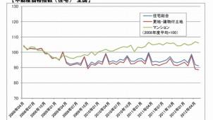 5月の不動産価格、全国住宅総合指数は91.1