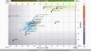 建物の燃費をウェブ上で比較