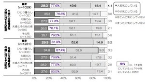 親の見守りサービス約5割は「加入したい」 BL調査