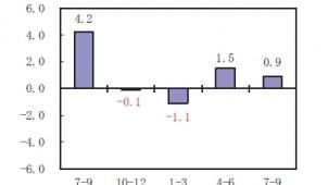 7~9月期の住宅投資は0.9%増 四半期GDP速報