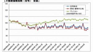 6月の全国住宅総合指数、前年同月比マイナス1.1%