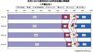 住宅床材の7割が木質系に 矢野経済研調査