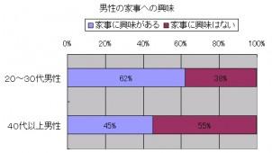 20~30代男性の約6割が「家事に興味」