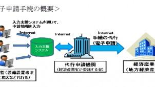 再生エネ買い取り制度 50kW未満太陽光も電子申請対象に