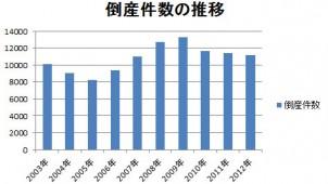 2012年の企業倒産件数、建設業は前年比10.1%減