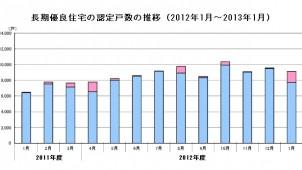 長期優良住宅認定戸数、前年同月に比べ41%増