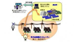 三菱電機、コミュニティ内の電力を1週間以上自給自足