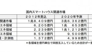 スマハ市場、2016年まで年率10%増と予測 富士経済
