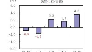民間住宅投資、3四半期連続でプラス 内閣府GDP速報