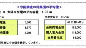 光熱費収支は+6万4000円、セキスイハイム入居者調査