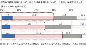 東京在住の30・40代に聞く増税前の住宅購入意識