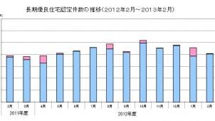 2月の長期優良住宅認定件数、前年比で4.9%増