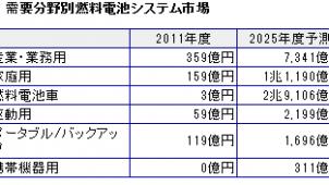 家庭用燃料電池市場、25年度には1兆円超え 富士経済調べ