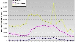 全館空調「きくばり」の粉じん除去率92%を実証 アズビル