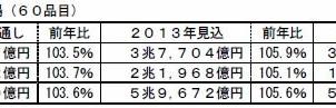 国内の住宅設備・建材市場、16年予測は11年比5.3%増の5兆7437億円 富士経済調べ