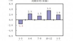 民間住宅投資、4四半期連続でプラス 内閣府調べ