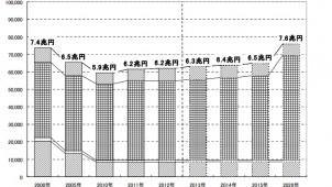 2013年のリフォーム市場規模は6.3兆円と予測 矢野経済研究所