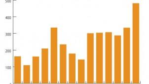 金利上昇不安受け、フラット35への借り換えが441%増
