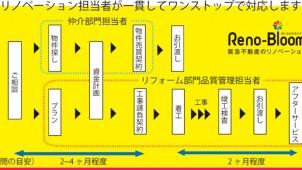 阪急不動産が「中古×リノベ」のワンストップ事業を開始