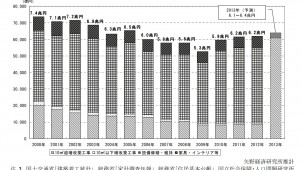 2013年第1四半期の住宅リフォーム市場規模は18%増 矢野経済研調査