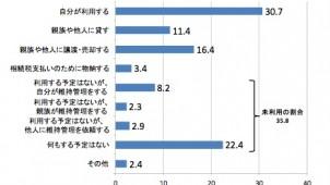 「利用意向のない」土地35.8%、有効活用が課題-平成25年土地白書