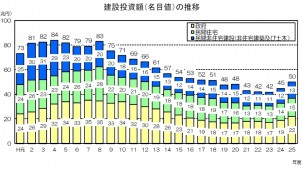 13年度の民間住宅投資、6.5%増の見通し