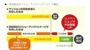 インテリックスが築古マンション売却の新サービス、初期費用0円リノベ+買取保証をセットで