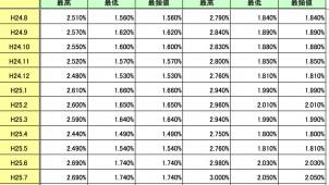 2013年8月のフラット35金利、4カ月ぶりに下降