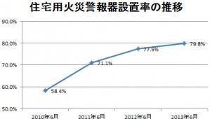 住宅用火災警報器の設置率が79.8%に上昇