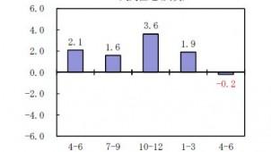 4~6月の実質成長率速報値は0.6% 民間住宅は0.2%減