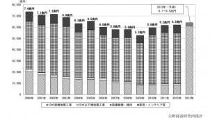 2013年第2四半期のリフォーム市場規模、引き続き好調 矢野経済研調査