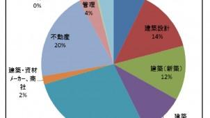 ホームインスペクター試験を11月に実施、受験者は1252人に