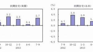 7~9月期GDP速報、民間住宅投資が前期比2.7%増