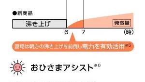 日本エコシステム、夏場の太陽使い「お湯を朝つくる」新エコキュートの販売開始