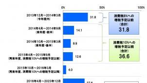 SBIネット銀が住宅購入予定者の意識調査、7割が「2015年9月までに購入したい」